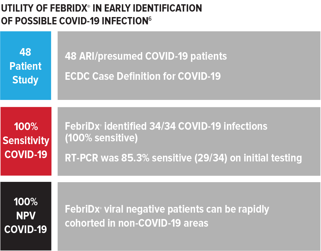 Utility of FebriDx in early identification of possible COVID-19 Infection