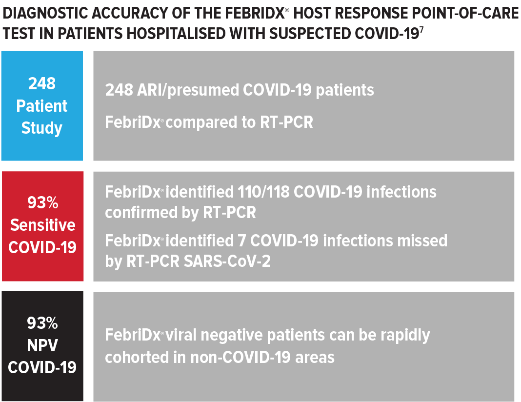 Diagnostic accuracy of the FebriDx host response point-of-care test in patients hospitalised with suspected COVID-19